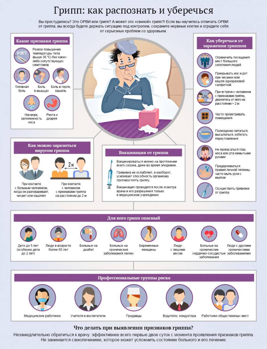 Лечение и симптомы свиного гриппа