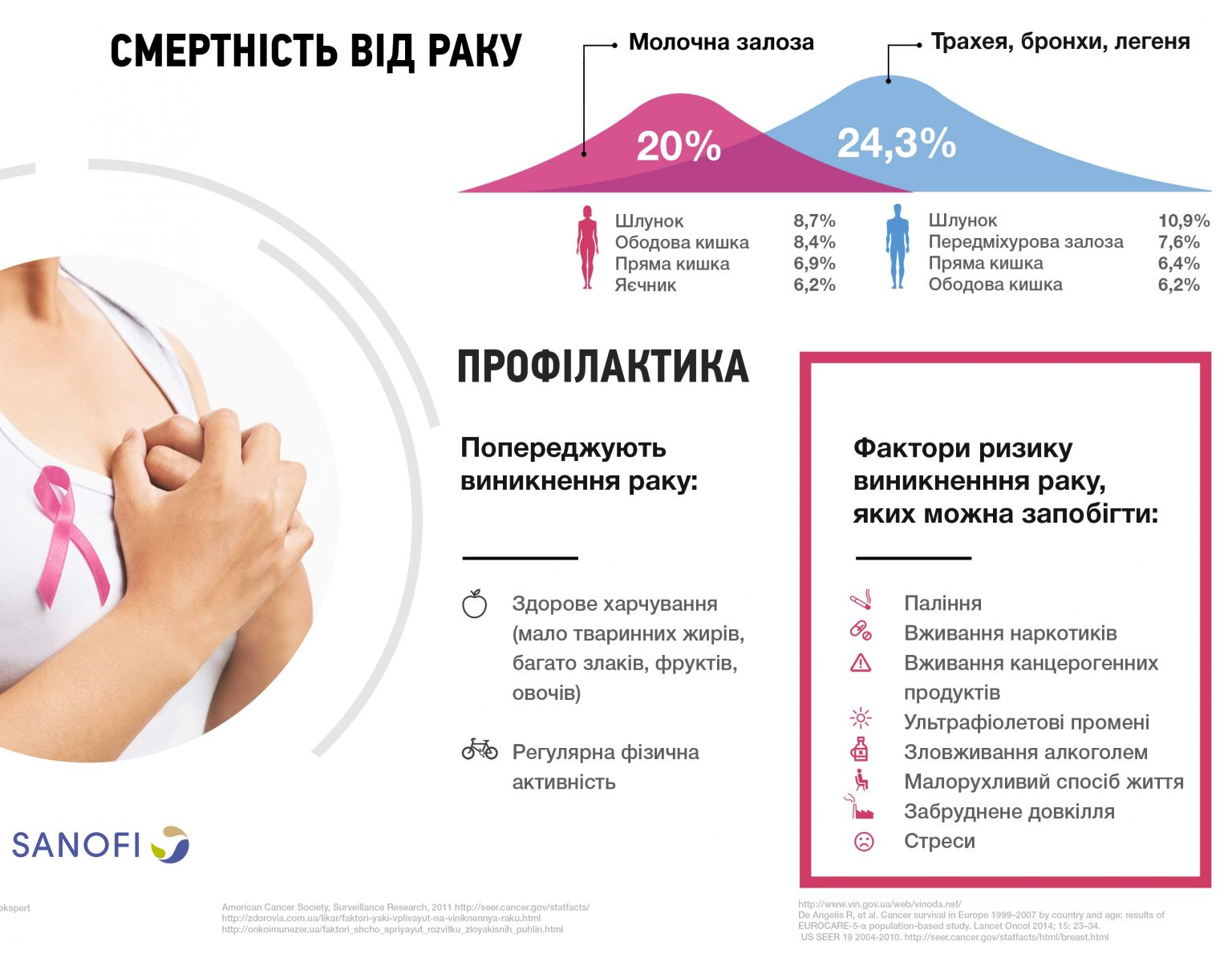 Сколько украинцев рискует заболеть раком?