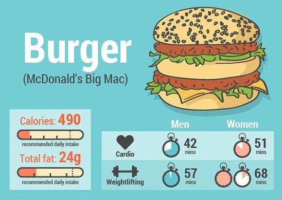 продукты сжигающие жиры для быстрого похудения таблица