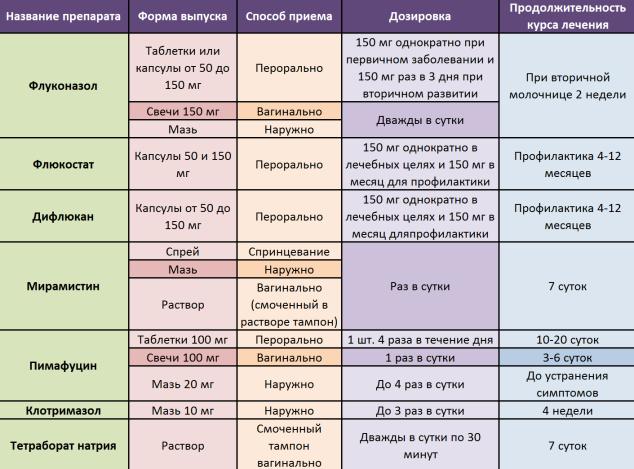 Лекарства от молочницы терапия не осложненной и хронической формы заболевания