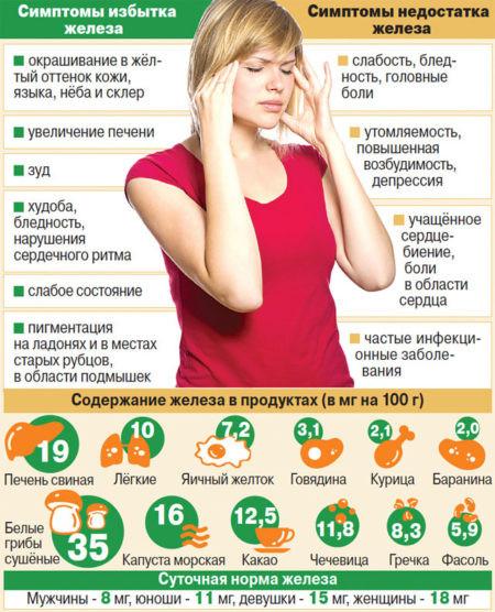 повышенный гемоглобин и холестерин у женщин