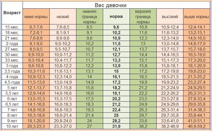 Вес девочки (в кг) в возрасте до 10 лет