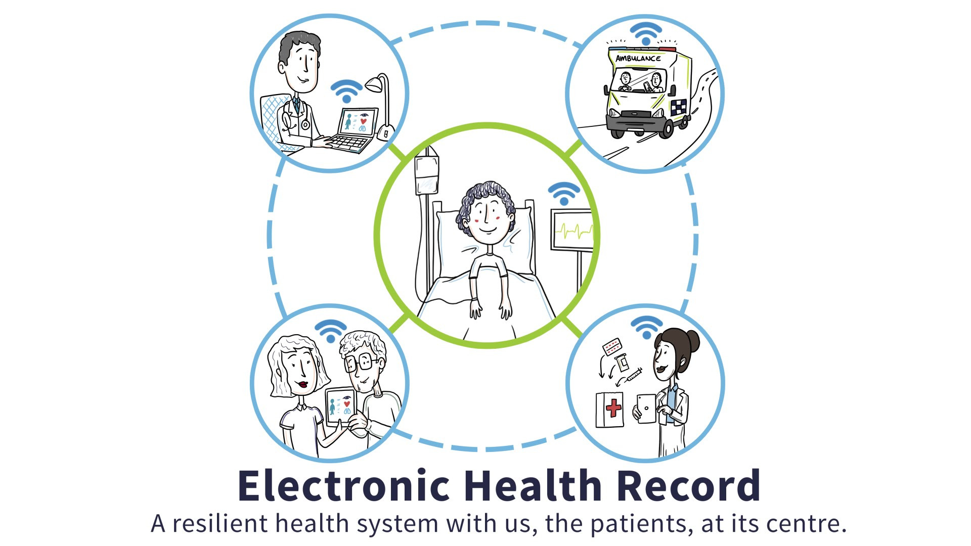 Electronic Health Record, EHR
