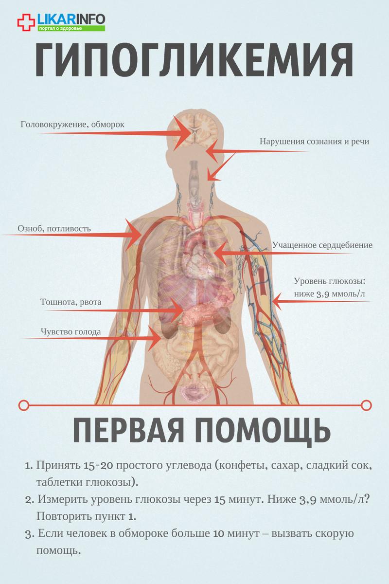 Гипергликемия и гипогликемия картинки