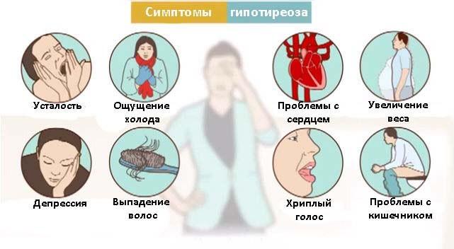 Картинки по запросу Симптомы Гипотиреоза