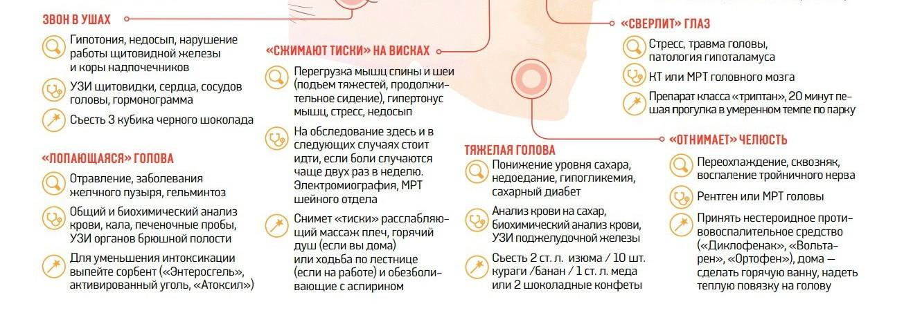 Анализ крови при головной боли пример заявление на прикрепление к поликлинике образец заполнения москва