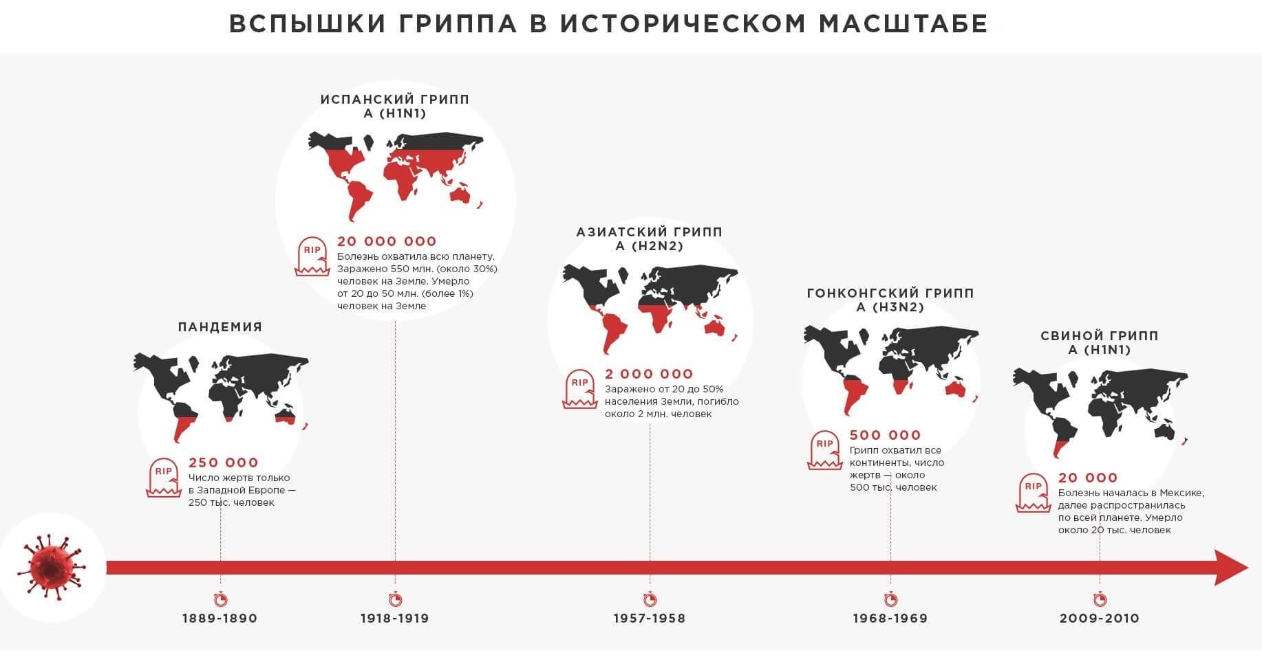 Карта эпидемий гриппа