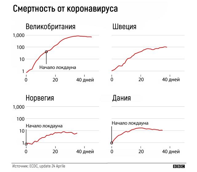 график смертности от коронавируса