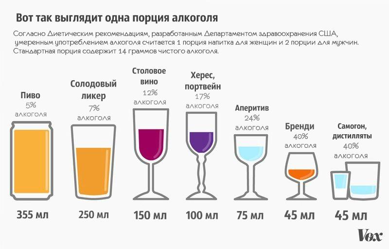 Нужно ли употреблять алкоголь