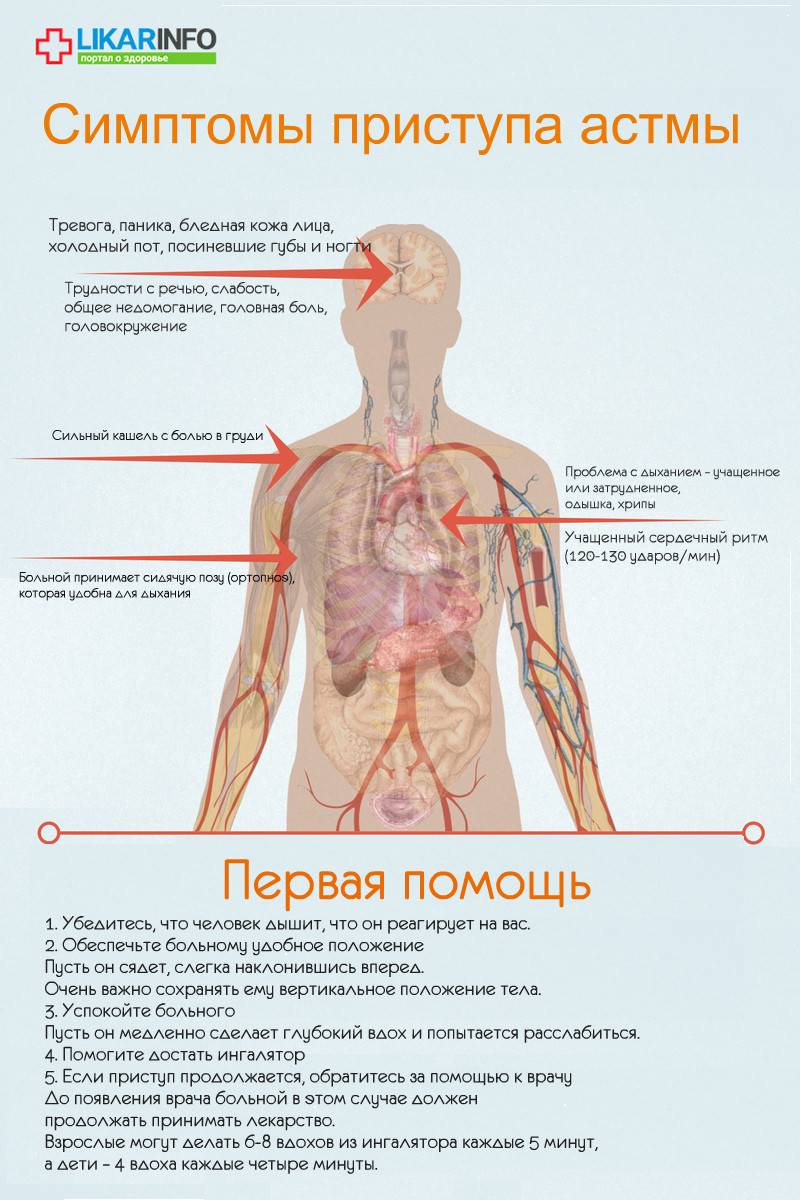 астма - скора помощь - инфографика