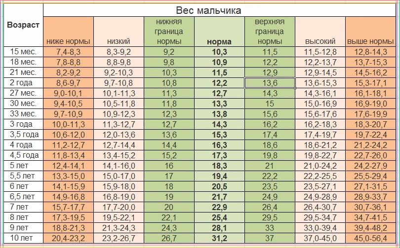Вес мальчика (в кг) в возрасте до 10 лет