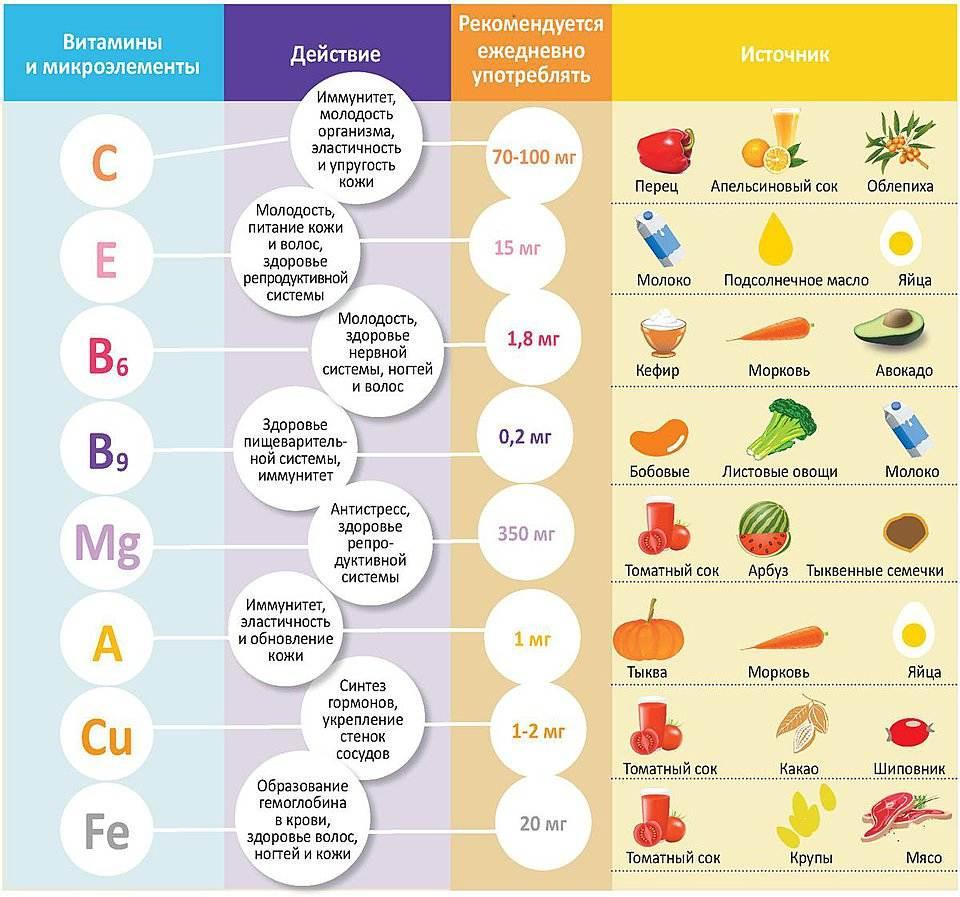 витамины снижения холестерина