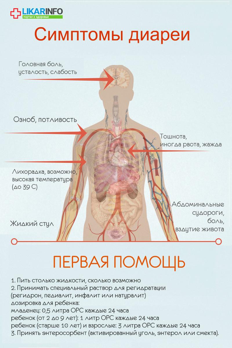 Острый вирусный или бактериальный гастроэнтерит