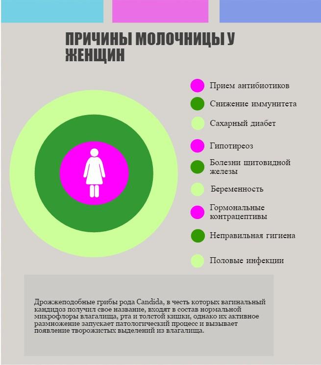 Рак влагалища и наружних половых органов